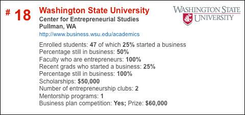 WSU, good for Entrepreneurs