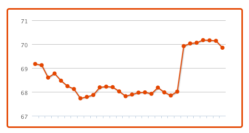 klout-2-days-later