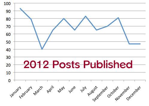 2012posts