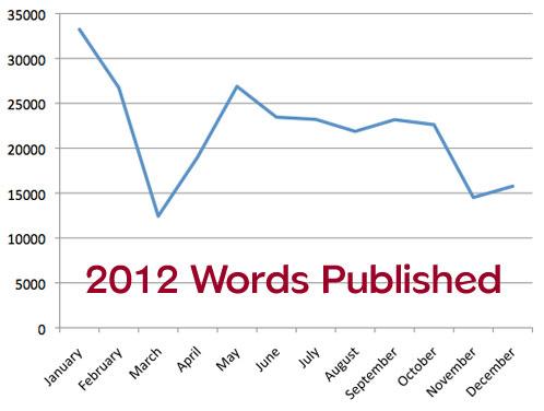 2012words
